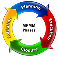 MPMM Phases