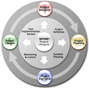 Project Life Cycle diagram